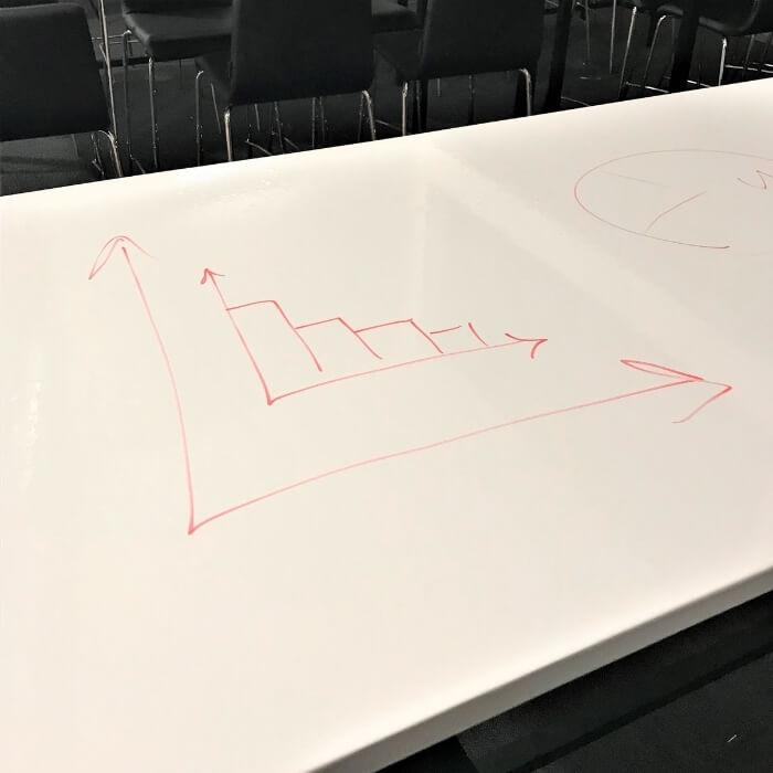 school table coated in writable film, Smart Self Adhesive Whiteboard Film