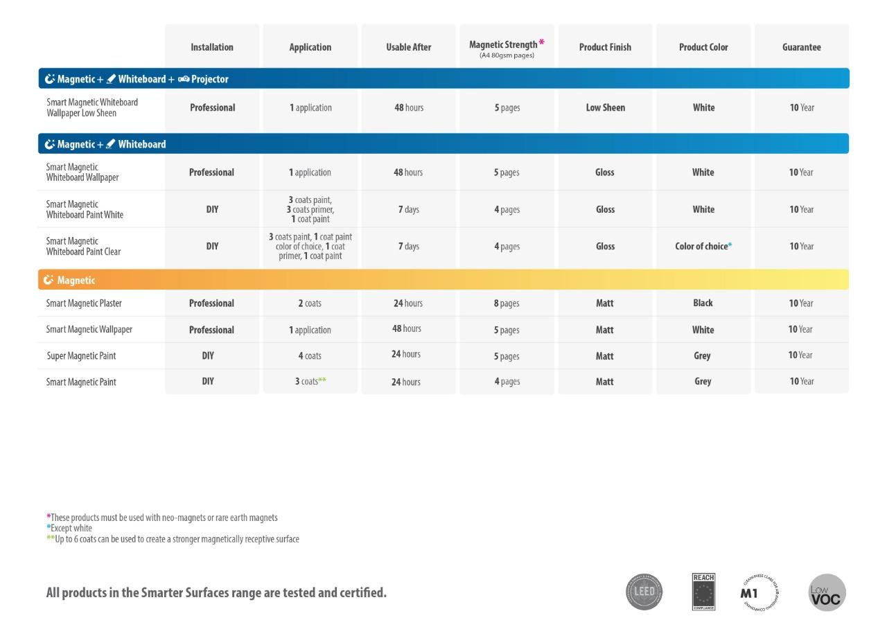 Product Comparison Table Magnetic Products United States